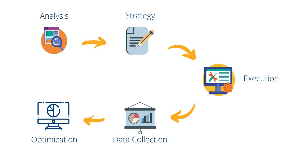 digital amrketing agency process